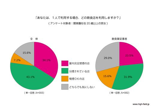 """<関東圏で受動喫煙意識調査> 約9割が""""子供と一緒の場合、完全禁煙or分煙の飲食店を選ぶ。"""" """"受動喫煙 ..."""